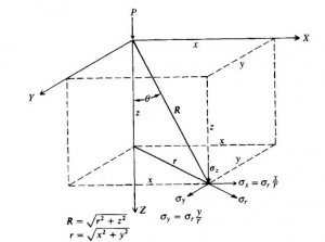 Boussinesq Equation Diagram