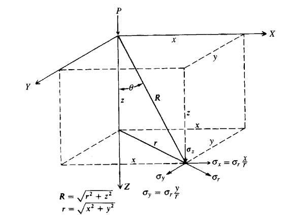 Surcharge Analysis - Elastic Methods