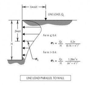 Line Load Section