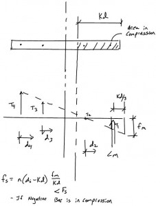 Masonry Shear Wall Design ASD - Force Equilibrium Example Sketch