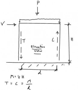 Masonry Shear Wall - Simplified Design Method General Force Diagram