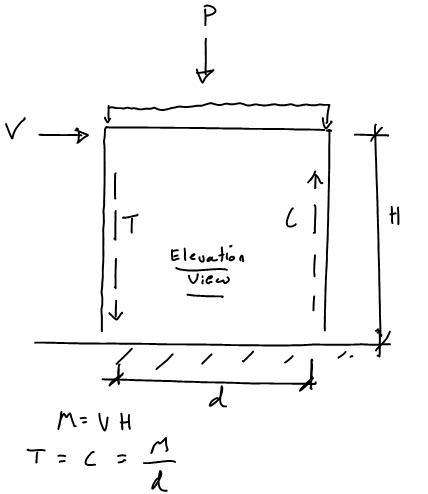 Reinforced Concrete Wall Design Example good reinforced concrete footing design example decorbold with design of reinforced concrete walls Masonry Shear Wall Simplified Design Method General Force Diagram