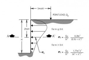 Point Load Section