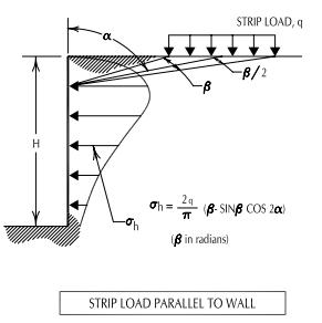 Strip Load Section