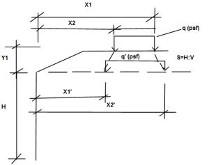 Elastic Methods - Slope Diagram