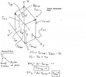 Torsion - Shear Stress in Non-Circular Prism Corner Stress