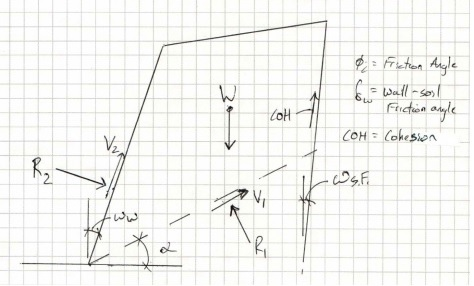 Mse Wall Design complex geometries - stable feature behind wall - how to engineer